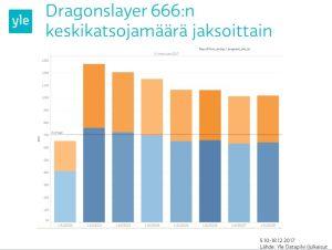 Nörtti: Dragonslayer666 keskikatsojamäärät