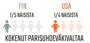 Infografiikka naisiin kohdistuvasta parisuhdeväkivallasta Suomessa ja Yhdysvalloissa.