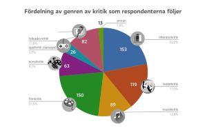 Graf som visar fördelnngen av oilika genren av kritik respondenterna i Svenska Yles undersökning följer