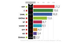 Yles partimätning för oktober visar att stödet för Socialdemokraterna ökar