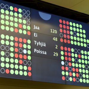 Röstsiffrorna då riksdagen röstade om att inte ta till behandling medborgarinitiativ som skulle ha upphävt lagen om äktenskap mellan personer av samma kön.