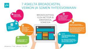 Seitsemän kohdan tarkistuslista siitä, miten sosiaalinen media tukee Ylen sisällön tekemistä ja julkaisemista