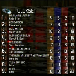 Vuoden 1998 Suomen euroviisukarsinnan lopputulokset