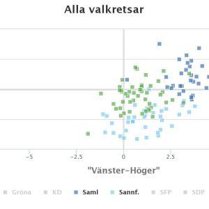 Graf över C:s, Saml:s och Sannf:s riksdagsledamöter på politiskt fyrfält