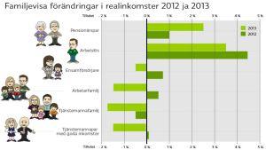 Grafik till familjevisa förändringar i realinkomster