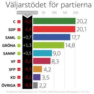 Stapeldiagram som visar partiernas understöd