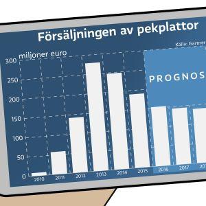 Försäljning av pekdatorer