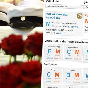 Studentmössor och en skärmdump som visar studentresultaten för Kotka svenska samskola