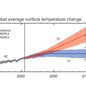 Maapallon lämpenemisennusteita