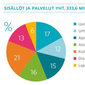Sisällöt ja palvelut yht. 333,6 miljoonaa euroa vuonna 2015