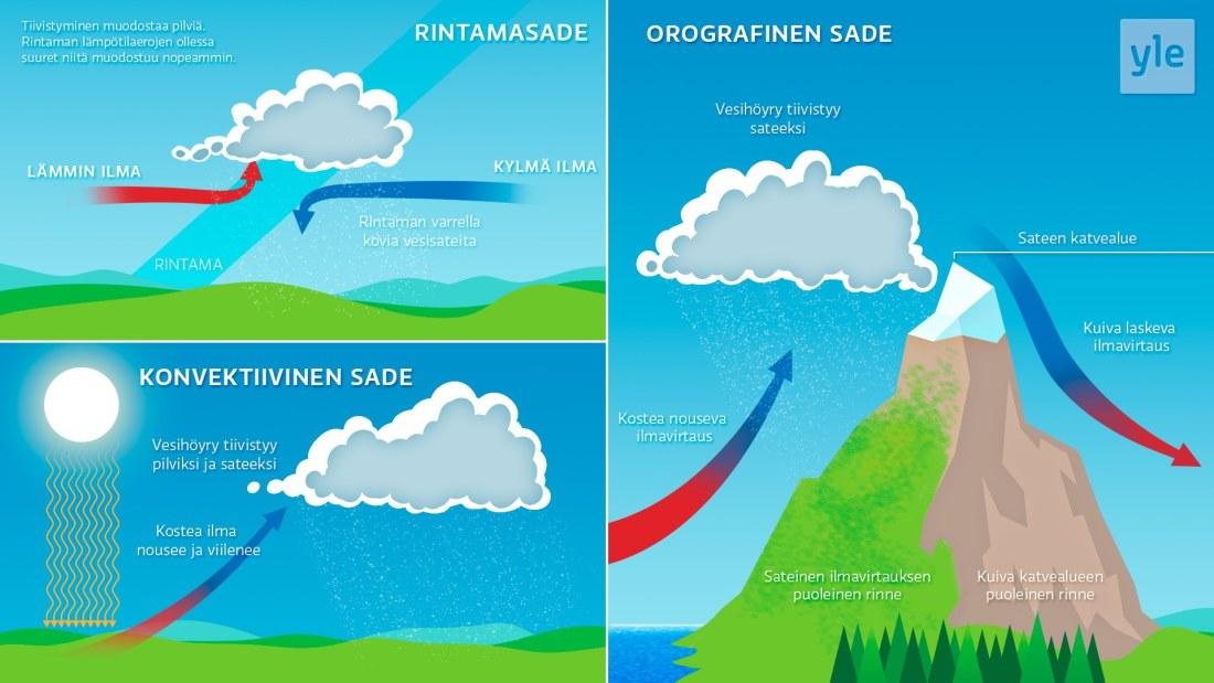 Miten Sateenkaari Syntyy