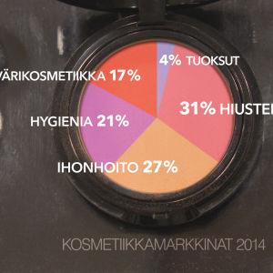 Suomen kosmetiikkamarkkinoiden jakauma tuoteryhmittäin (Teknokemian yhdistys)