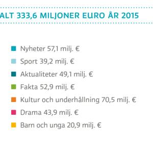 Statistik över Yles innehåll och tjänster år 2015