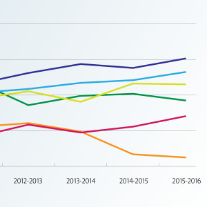 Publiksiffrorna i de största europeiska ishockeyligorna.