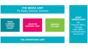 Figure: Yle's five units and joint operations
