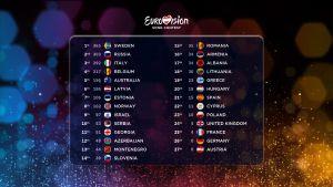 Eurovision Laulukilpailuiden 2015 finaalin pisteet