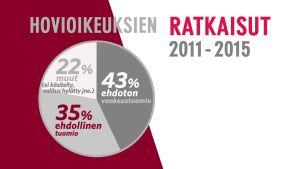Yli kolmannes hovioikeuksien raiskaustuomioista on ollut ehdollisia vuosina 2011 - 2015.