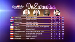 Resultatet i det fjärde avsnittet av De Eurovisa 2015.