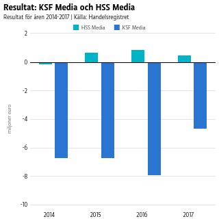 Resultat: KSF Media och HSS Media