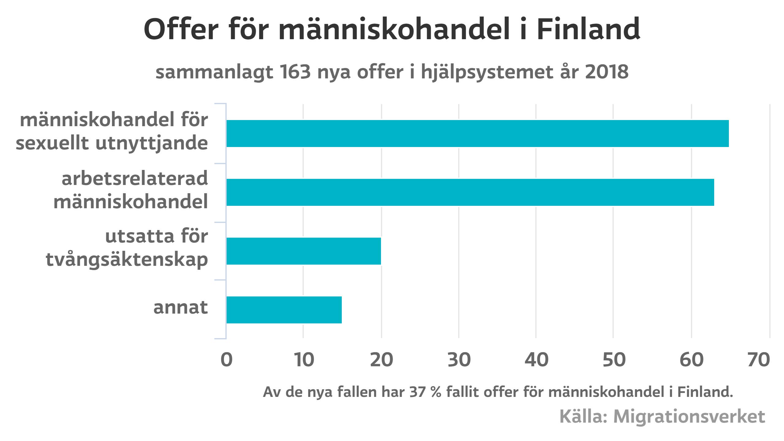 Offer för människohandel i Finland