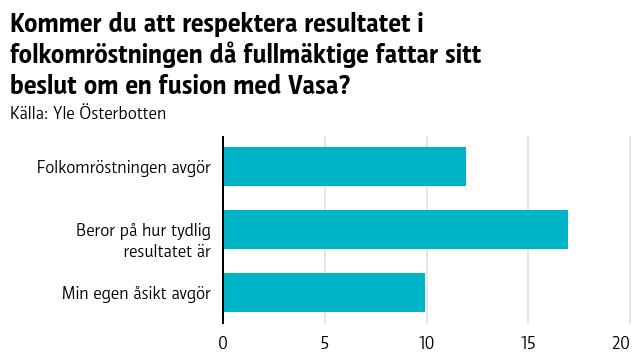 Kommer du att respektera resultatet i folkomröstningen då fullmäktige fattar sitt beslut om en fusion med Vasa?