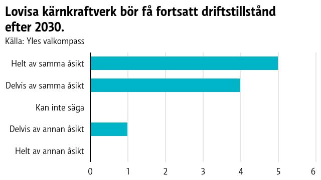 Lovisa kärnkraftverk bör få fortsatt driftstillstånd efter 2030.