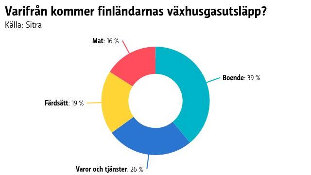Varifrån kommer finländarnas växhusgasutsläpp?