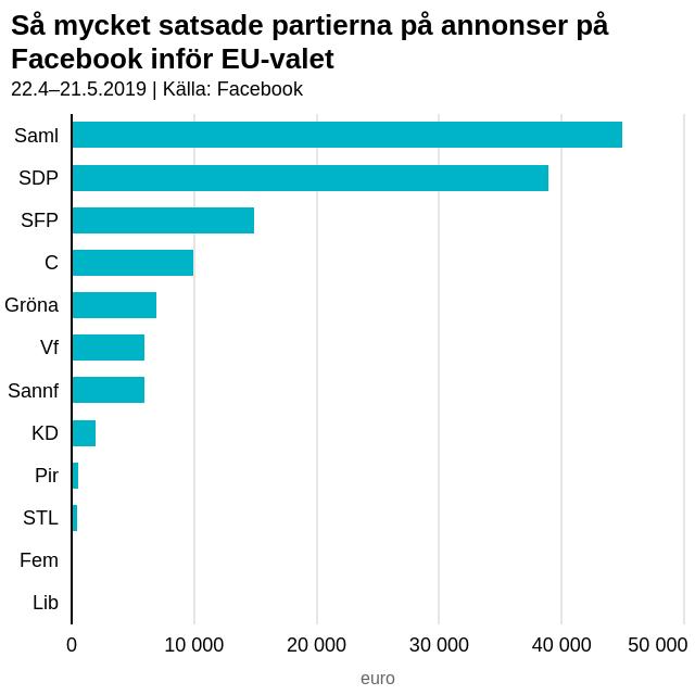 Så mycket satsade partierna på annonser på Facebook inför EU-valet