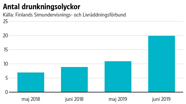 Antal drunkningsolyckor