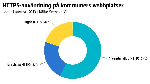 HTTPS-användning på kommuners webbplatser