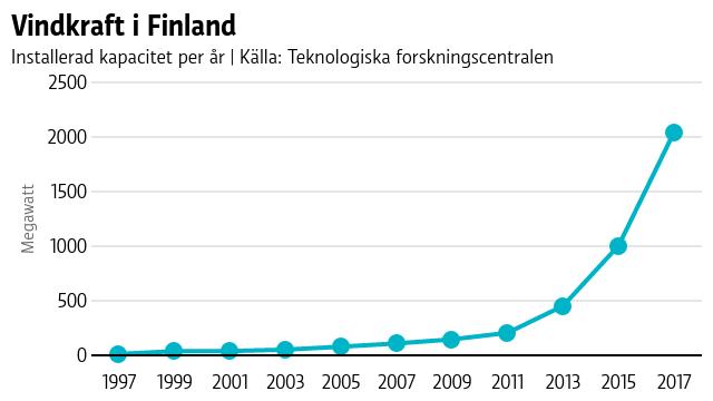 Vindkraft i Finland