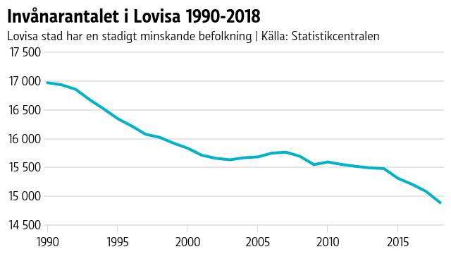 Invånarantalet i Lovisa