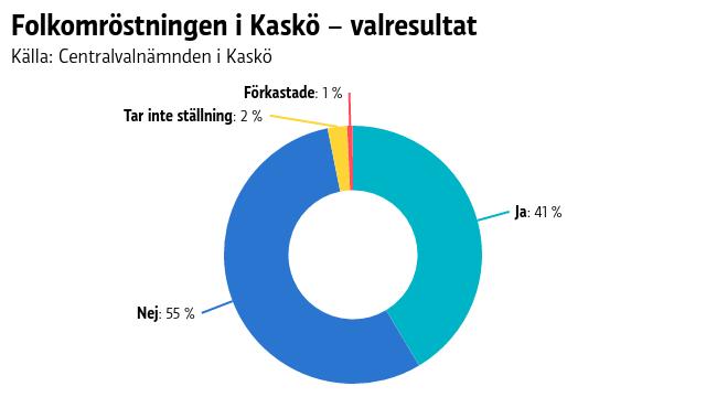Folkomröstningen i Kaskö – valresultat
