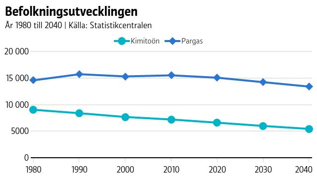 Både Pargas stads och Kimitoön befolkningsutveckling ser ut att sjunka både jämfört med historisk data och enligt prognosen.