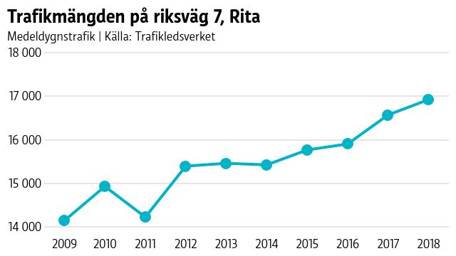 Grafisk kurva på hur trafikmängden har ökat på riksväg 7.