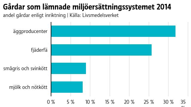 Graf över andelen gårdar som lämnade miljöersättningssystemet. Omkring en tredjedel av äggproducenterna hoppade av år 2014.