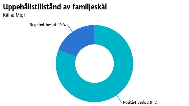 Av de som ansöker om uppehållstillstånd av familjeskäl, får cirka åttio procent ett positivt besked.