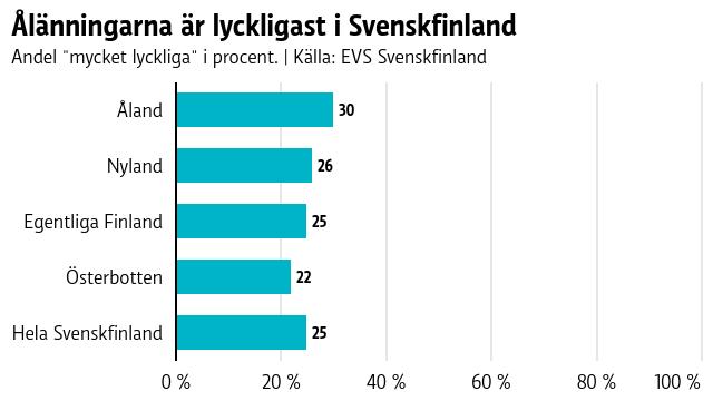 Ålänningarna är lyckligast i Svenskfinland. 25 procent av finlandssvenskarna säger sig vara mycket lyckliga.