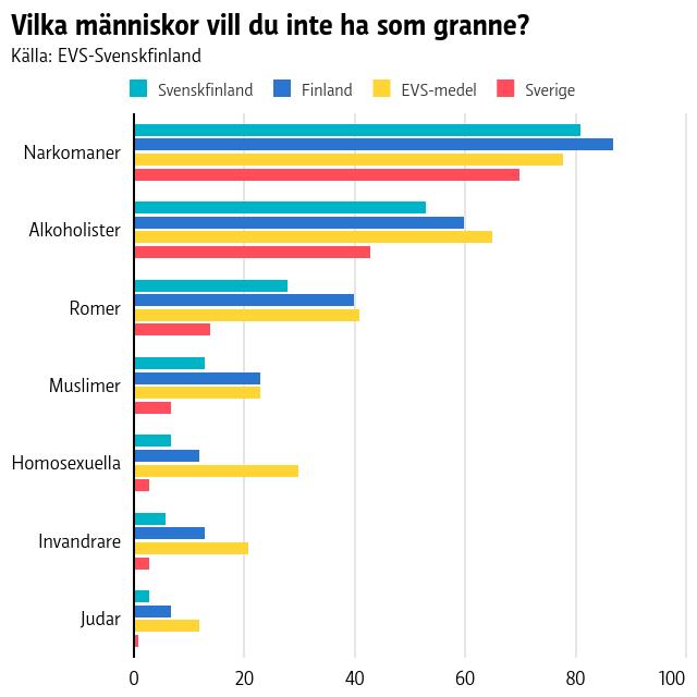 Graf som visar att narkomaner är minst önskade som grannar. Finlandssvenskarna accepterar i högre grad än finnarna romer, muslimer, homosexuella och invandrare som grannar.