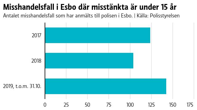 Visar att antalet misshandelsfall där den misstänkta är under 15 år har ökat i Esbo.