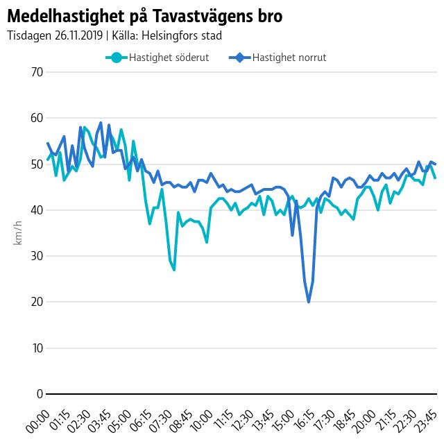 Graf som visar att medelhastigheten söderut på Tavastvägen sjunger mellan klockan 6 och 10.30, medan hastigheten norrut sjunker mellan klockan 16 och 18.