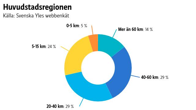 Ett pajdiagram på hur långa sträckor människor i Huvudstadsregionen pendlar.