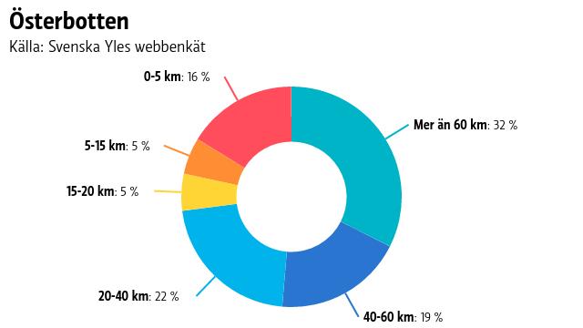 Ett pajdiagram på hur långa sträckor människor i Österbotten pendlar.
