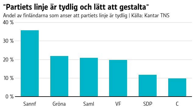 Grafen visar att största delen av finländarna tycker att Sannfinländarnas linje är tydlig (36%). Längst ner på listan är Centern (10%).