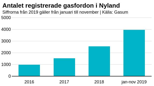 Antalet gasbilar i Nyland har ökat från 992 år 2016 till 3 989 i november 2019.