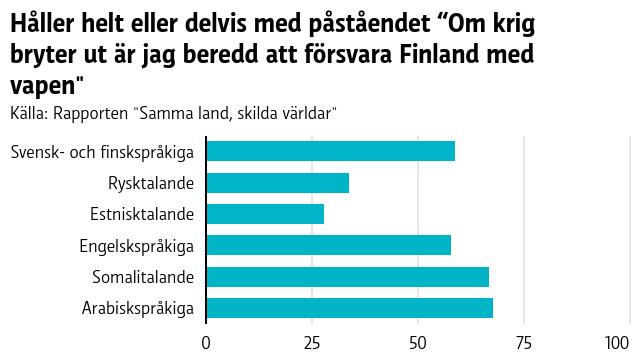 """En graf över vilka språkgrupper som är mest villiga att ta till vapen för att försvara Finland. Av svensk- och finskspråkiga finländare uppger 59 procent att de helt eller delvis håller med påståendet """"""""Om ett krig bröt ut skulle jag vara redo att ta till vapen för att försvara Finland"""". Bland rysktalande är andelen 34 procent, bland estnisktalande 28 procent, bland engelskspråkiga 58 procent, bland somalitalande 67 procent och bland arabiskspråkiga 68 procent."""
