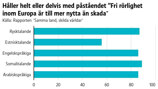 En graf över vilka språkgrupper som tycker att den fria rörligheten i Europa är till mera nytta än skada. Bland rysktalande håller 87 procent dekvis eller helt med påståendet, bland estnisktalande 56 procent, bland engelskspråkiga 86 procent, bland somalitalande 89 procent och bland arabiskspråkiga 86 procent.
