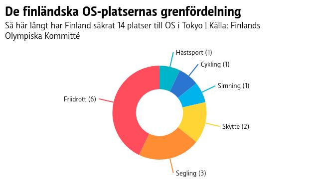 Finland har säkrat sex OS-platser i friidrott, tre i segling, två i skytte samt en i simning, cykling och hästsport.