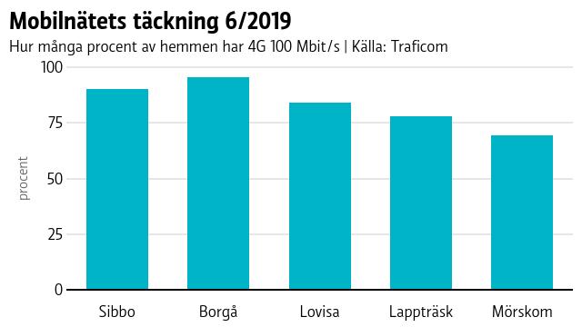I Borgå har flest tillgång till 4G med 100 Mbit/s