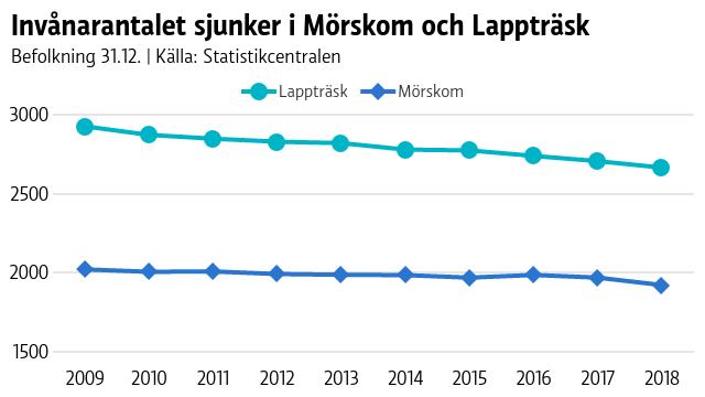 Invånarantalet sjunker i Mörskom och Lappträsk